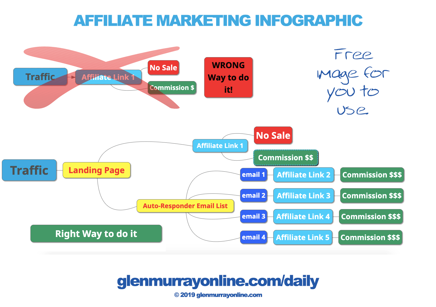 Weekly Video Roundup: How to do Affiliate Marketing (7 Training Videos) 2