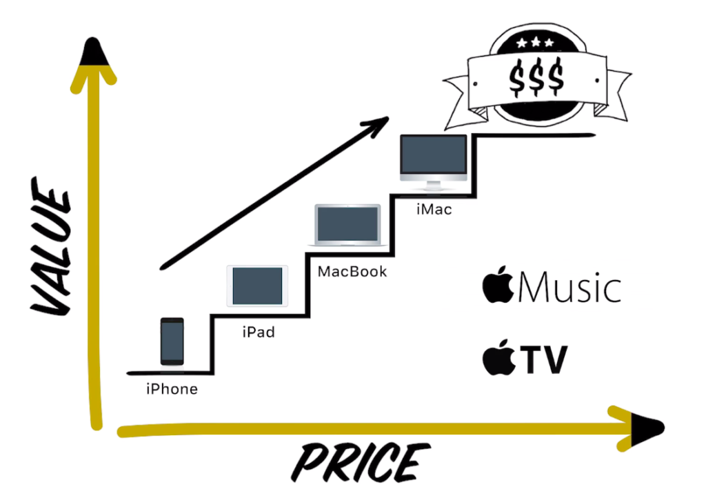 Apple Sale Funnel - Value Ladder of Apple Products