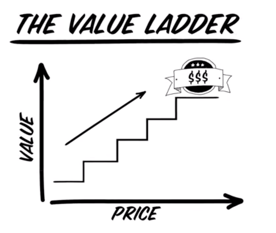 What Is A Value Ladder? (And Why You Need One In Your Business!) glenmurrayonline.com